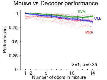 Performance of Optimal Linear (OLE), Support Vector Machine (SVM) decoder and mice in cocktail party task plotted against the number of odors in mixture stimuli. Mouse performance is from our Rokni et al. Nature Neurosci. 2014 study, in which mice were trained to detect target odors in mixtures of odors. The decoders are trained to predict the presence of target odors from activity patterns sampled from an estimated encoding model of mixtures based on 72 glomeruli and test performance is shown (for details see Mathis et al. Biorxiv 2016).